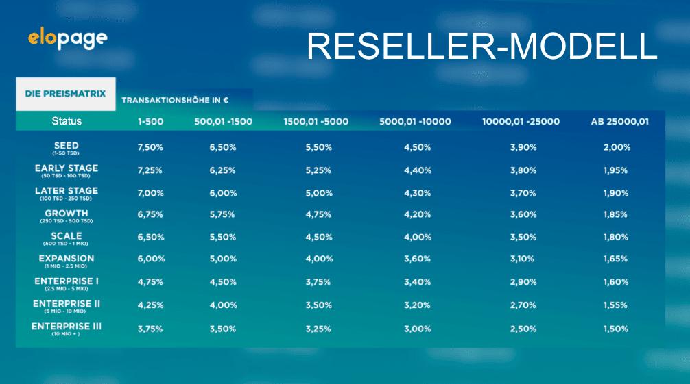 Preismatrix für das Reseller-Modell bei elopage - Digitale Produkte verkaufen mit elopage