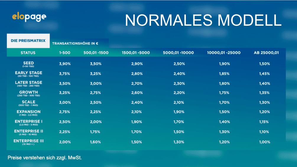 Preismatrix für das Normale Modell bei elopage - Digitale Produkte verkaufen mit elopage