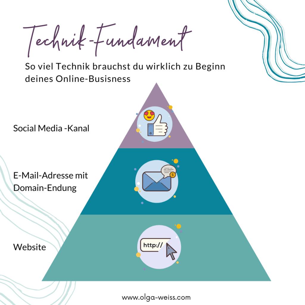 Soviel Technik brauchst du beim Online-Business aufbauen - das Technik-Fundament