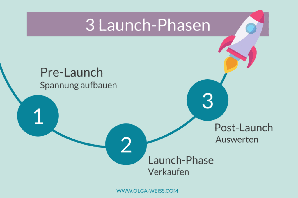 Launch-Phasen